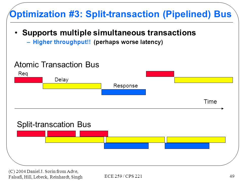 Optimization #3: Split-transaction (Pipelined) Bus