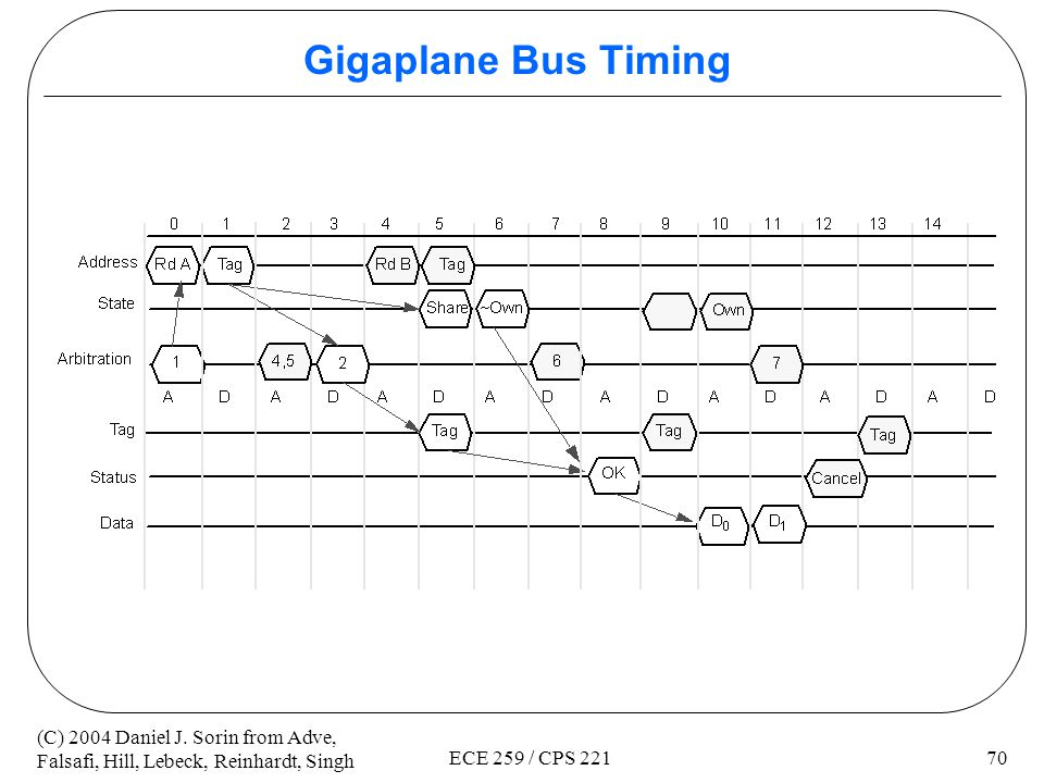 Gigaplane Bus Timing ECE 259 / CPS 221