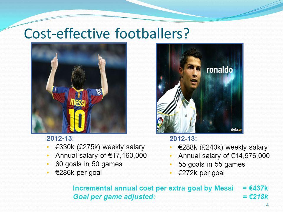 Cost-effective footballers