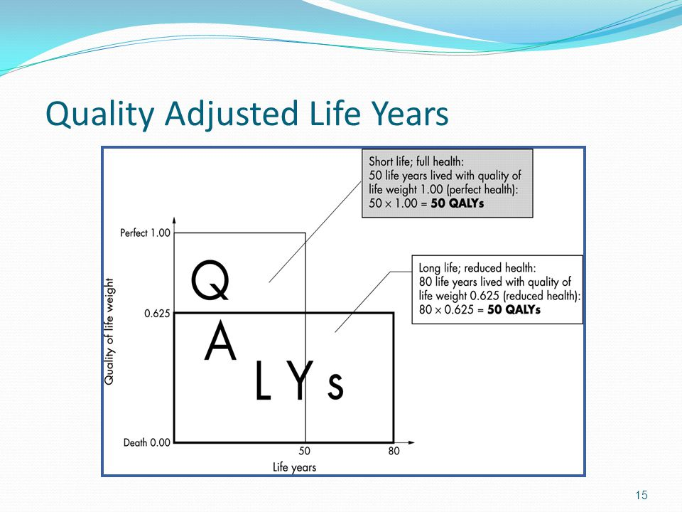 Quality Adjusted Life Years