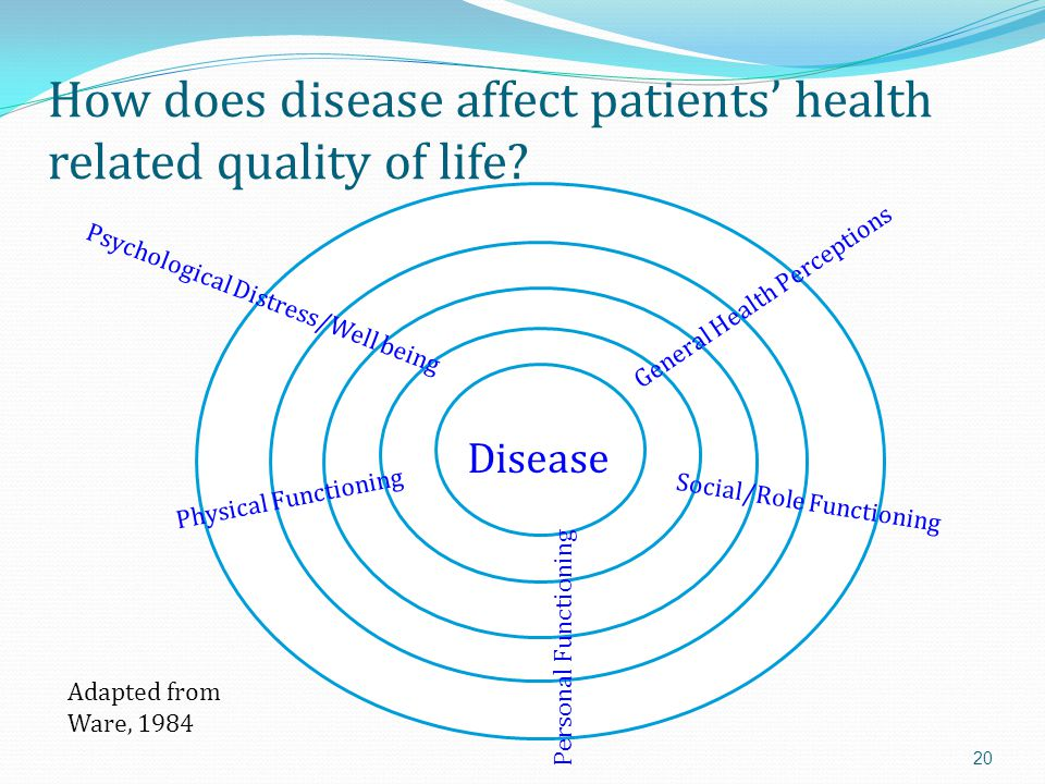 How does disease affect patients' health related quality of life