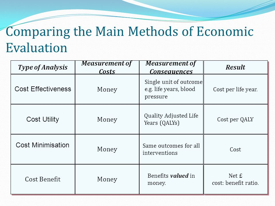 Comparing the Main Methods of Economic Evaluation