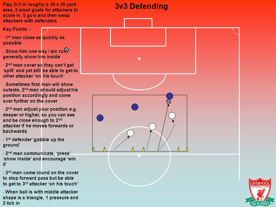 Play 3v3 in roughly a 30 x 30 yard area, 3 small goals for attackers to score in, 5 go's and then swap attackers with defenders