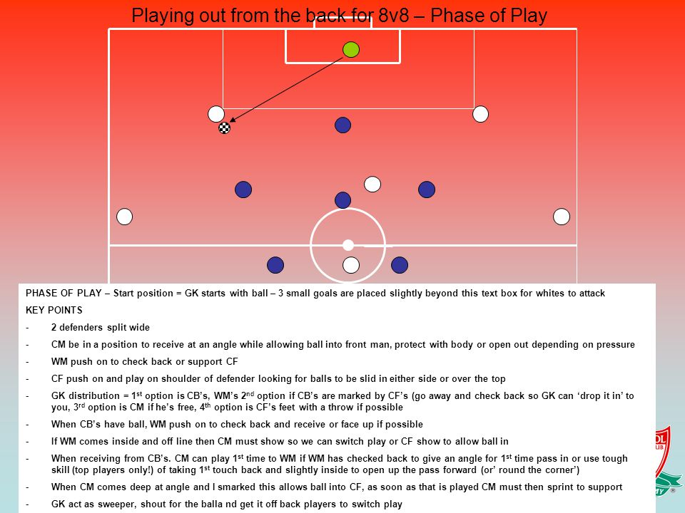 Playing out from the back for 8v8 – Phase of Play