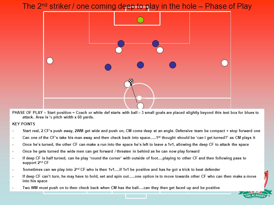 The 2nd striker / one coming deep to play in the hole – Phase of Play