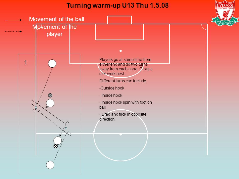 Turning warm-up U13 Thu 1.5.08 Movement of the ball