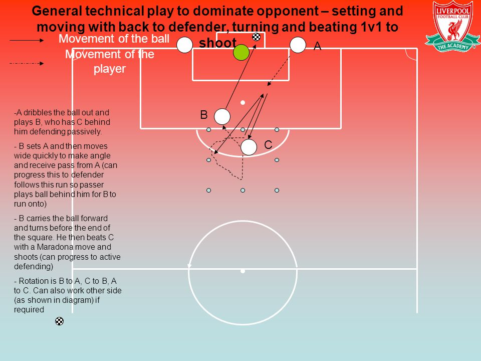 General technical play to dominate opponent – setting and moving with back to defender, turning and beating 1v1 to shoot