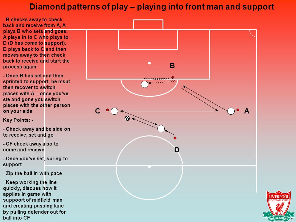 Diamond patterns of play – playing into front man and support