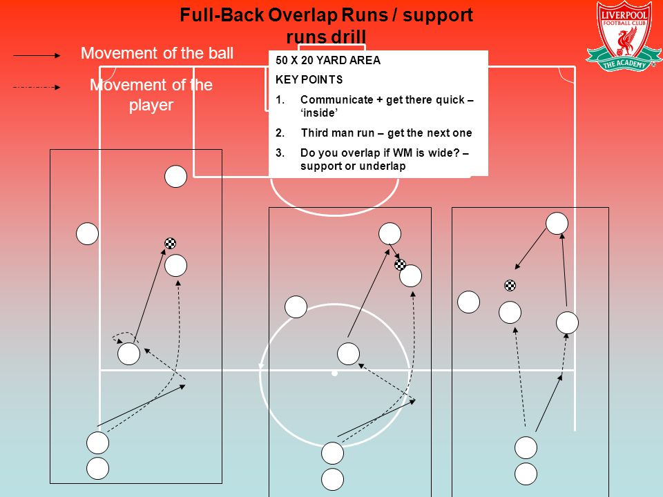 Full-Back Overlap Runs / support runs drill