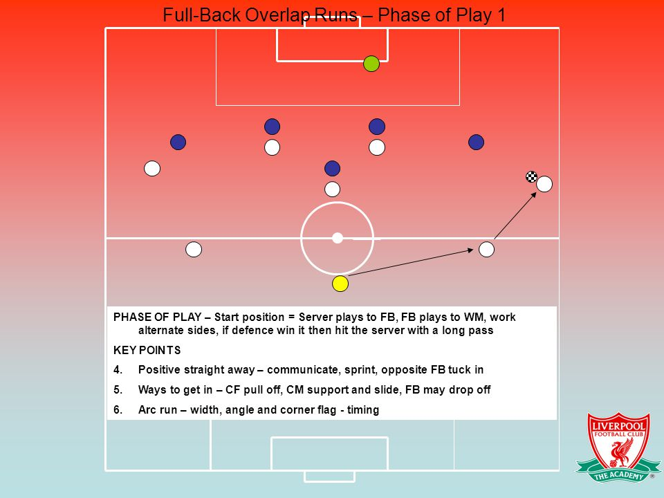 Full-Back Overlap Runs – Phase of Play 1