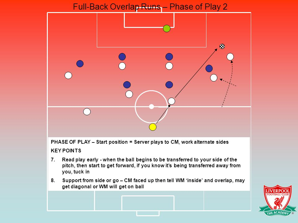 Full-Back Overlap Runs – Phase of Play 2