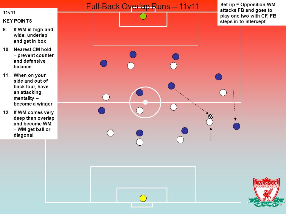 Full-Back Overlap Runs – 11v11