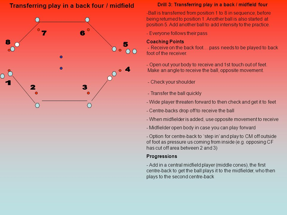 Transferring play in a back four / midfield