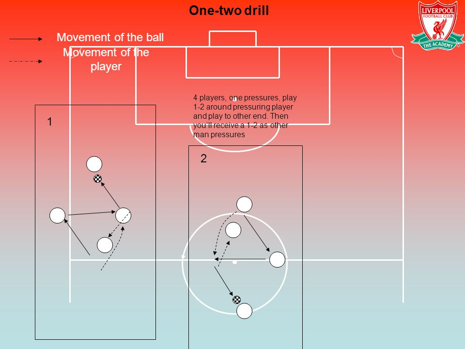 One-two drill Movement of the ball Movement of the player 1 2