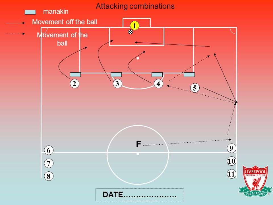 Attacking combinations