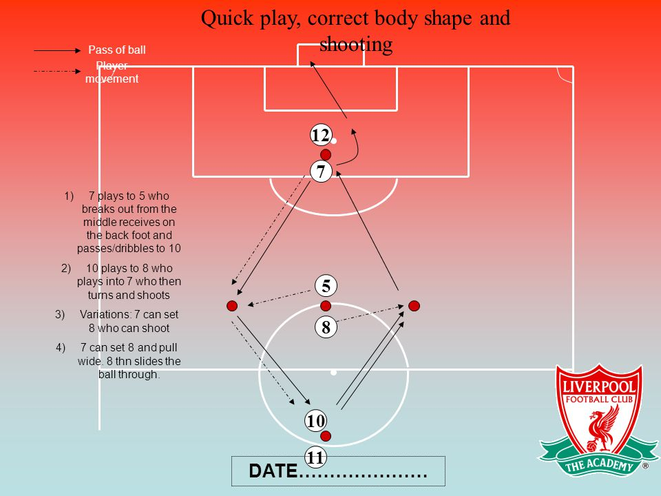 Quick play, correct body shape and shooting