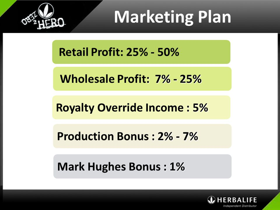 Marketing Plan Retail Profit: 25% - 50% Wholesale Profit: 7% - 25%