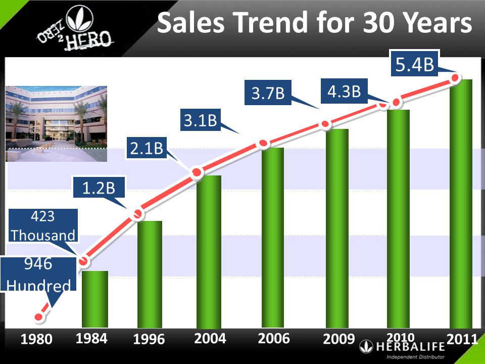 Sales Trend for 30 Years 5.4B 4.3B 3.7B 3.1B 2.1B 1.2B 946 Hundred 423