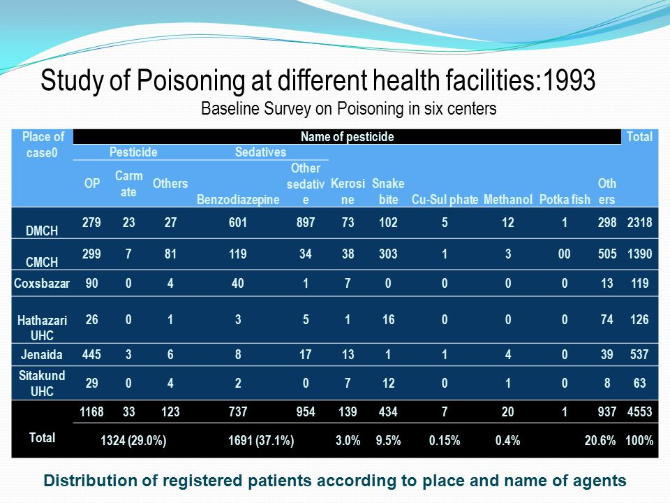 Baseline Survey on Poisoning in six centers