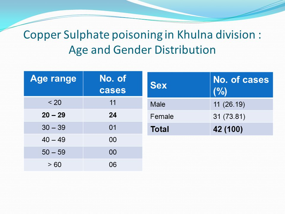 Copper Sulphate poisoning in Khulna division : Age and Gender Distribution