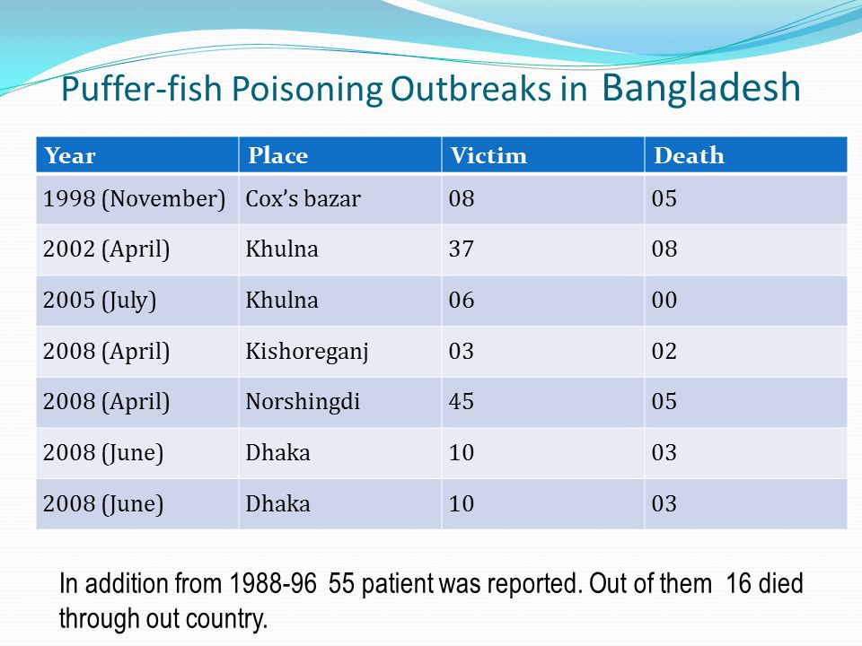 Puffer-fish Poisoning Outbreaks in Bangladesh
