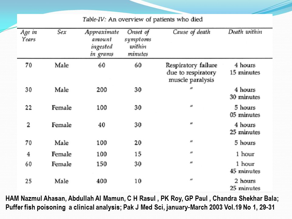 HAM Nazmul Ahasan, Abdullah Al Mamun, C H Rasul , PK Roy, GP Paul , Chandra Shekhar Bala; Puffer fish poisoning a clinical analysis; Pak J Med Sci, january-March 2003 Vol.19 No 1, 29-31