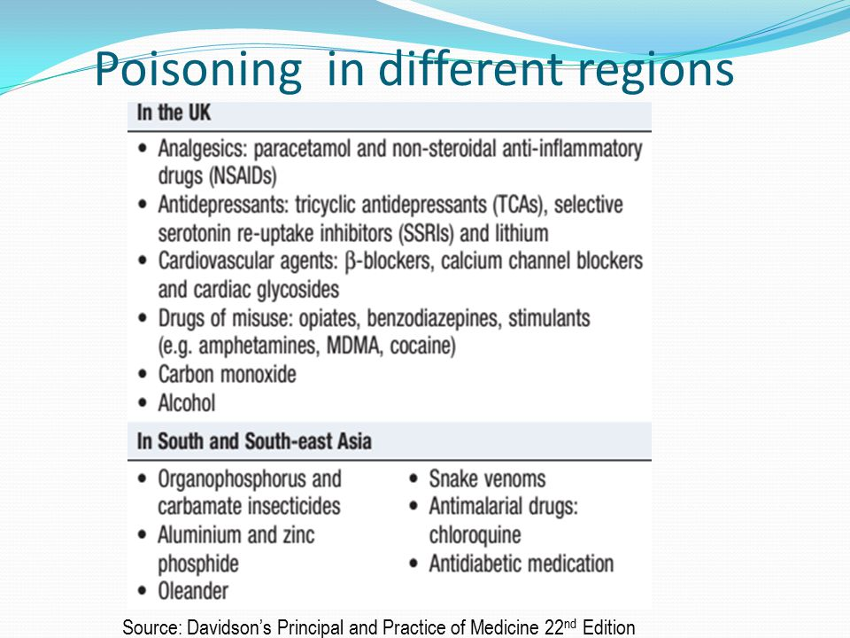 Poisoning in different regions