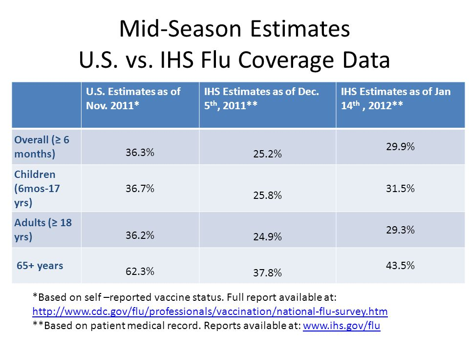 Mid-Season Estimates U.S. vs. IHS Flu Coverage Data