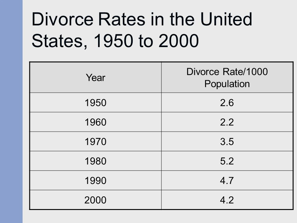 Divorce Rates in the United States, 1950 to 2000