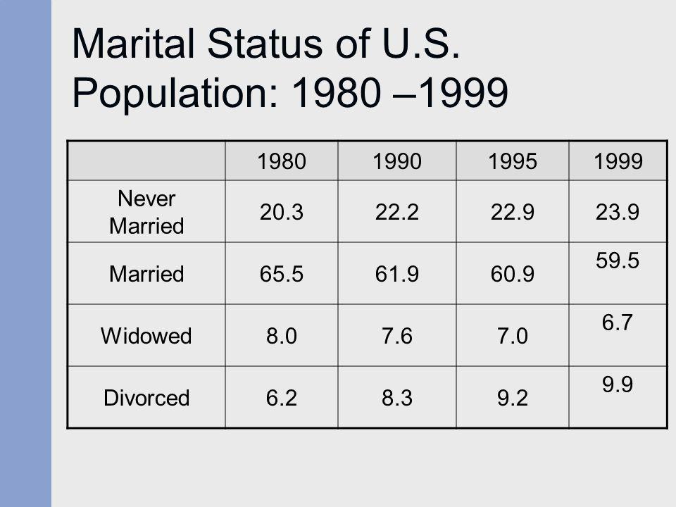 Marital Status of U.S. Population: 1980 –1999