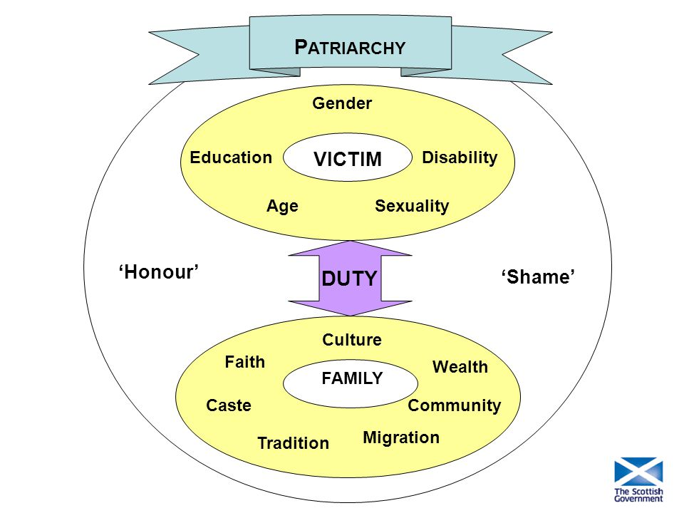 PATRIARCHY DUTY VICTIM 'Honour' 'Shame' Gender Education Disability