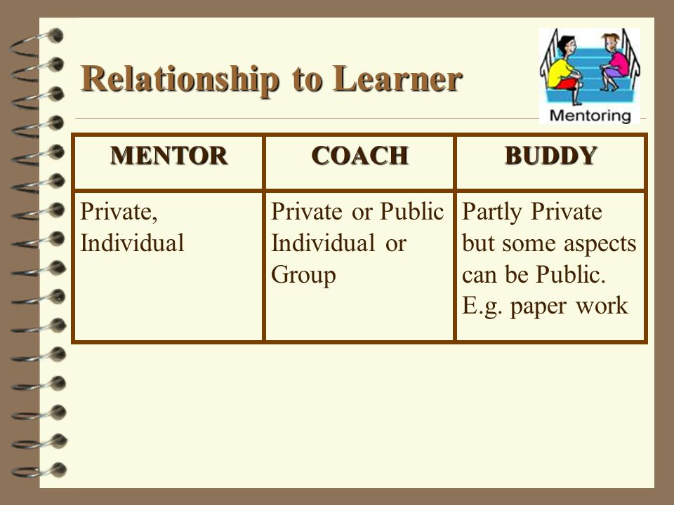 Relationship to Learner