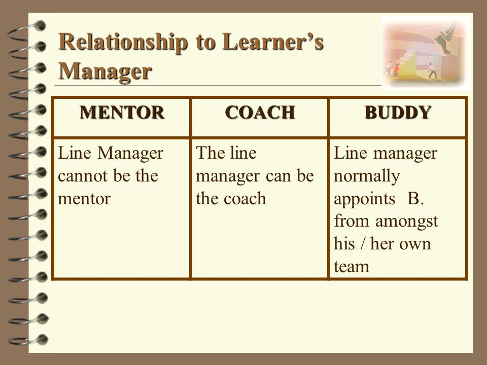Relationship to Learner's Manager