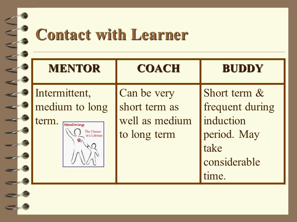 Contact with Learner MENTOR COACH BUDDY