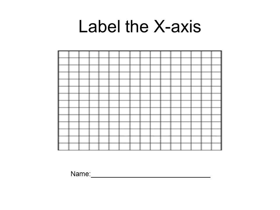 Label the X-axis Name:_______________________________