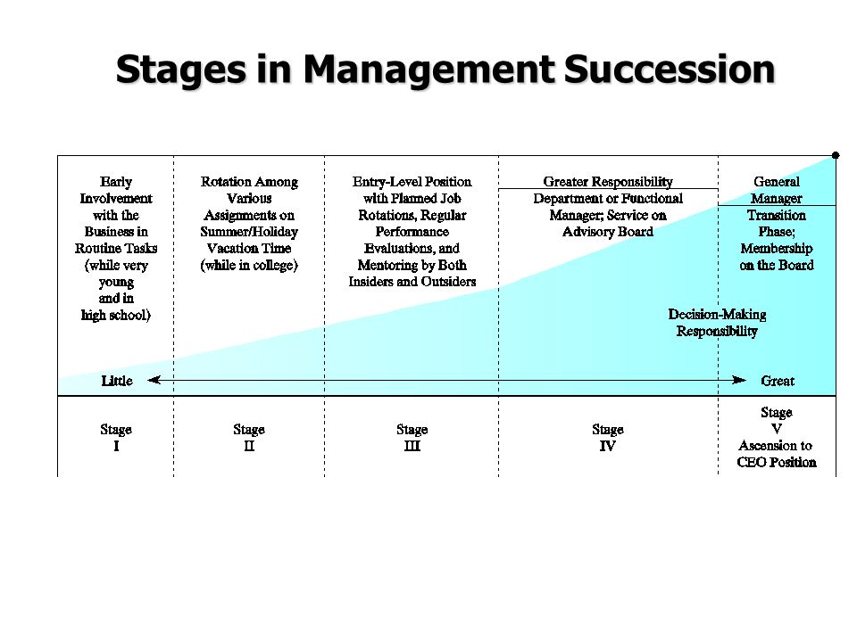 Stages in Management Succession