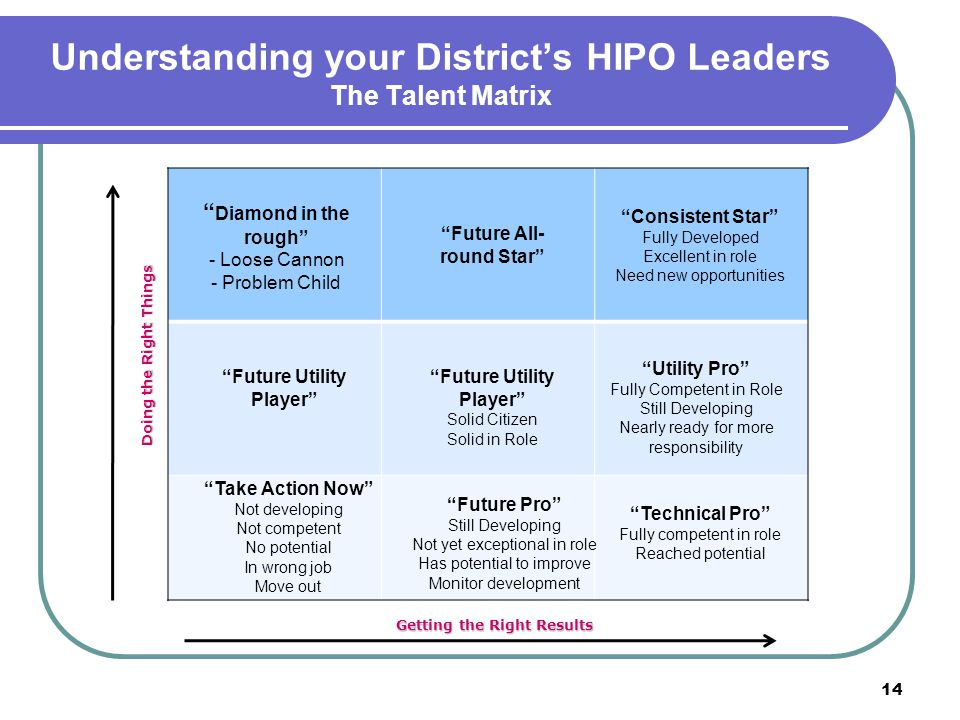 Understanding your District's HIPO Leaders The Talent Matrix