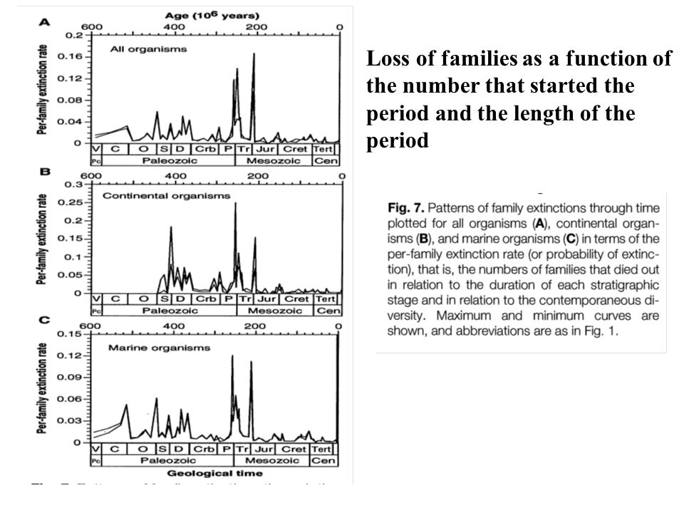 Loss of families as a function of the number that started the period and the length of the period