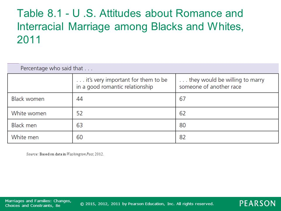 Table 8.1 - U .S. Attitudes about Romance and Interracial Marriage among Blacks and Whites, 2011