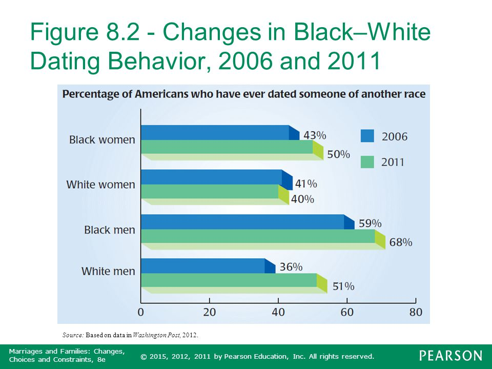 Figure 8.2 - Changes in Black–White Dating Behavior, 2006 and 2011