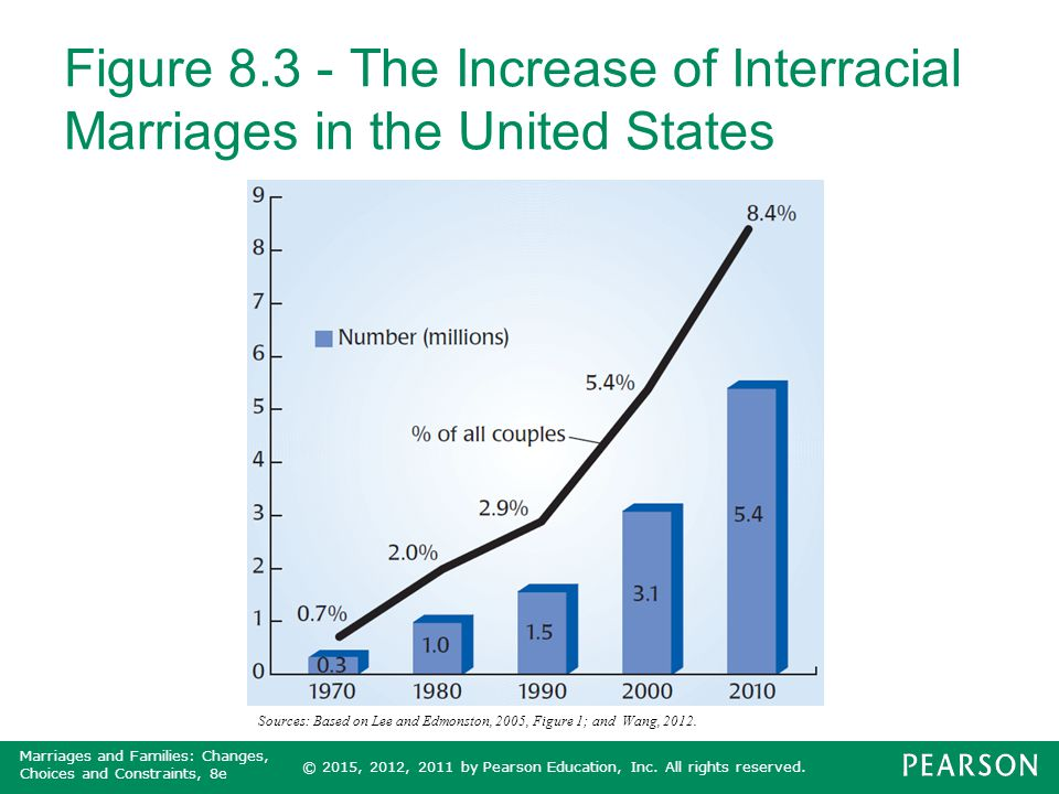 Figure 8.3 - The Increase of Interracial Marriages in the United States