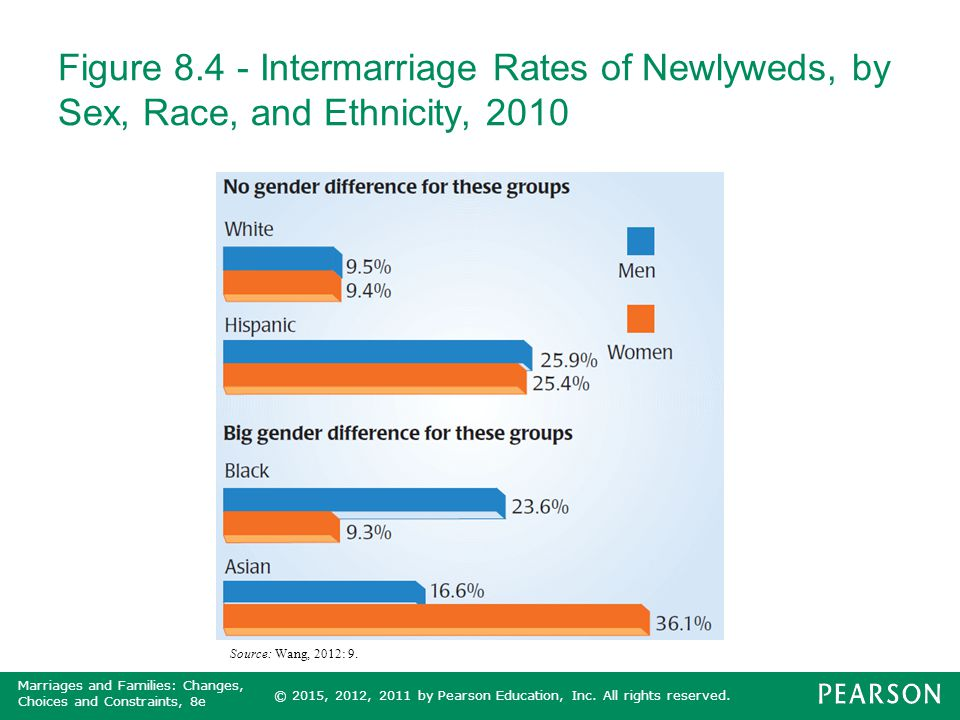 Figure 8.4 - Intermarriage Rates of Newlyweds, by Sex, Race, and Ethnicity, 2010