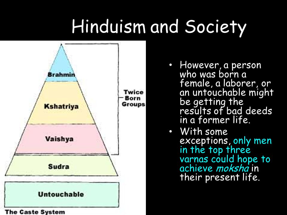 Hinduism and Society