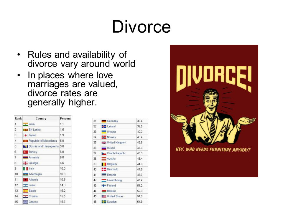 Divorce Rules and availability of divorce vary around world