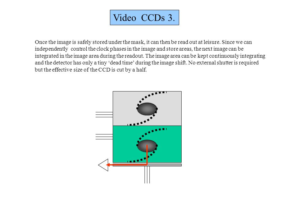 Video CCDs 3. Once the image is safely stored under the mask, it can then be read out at leisure. Since we can.