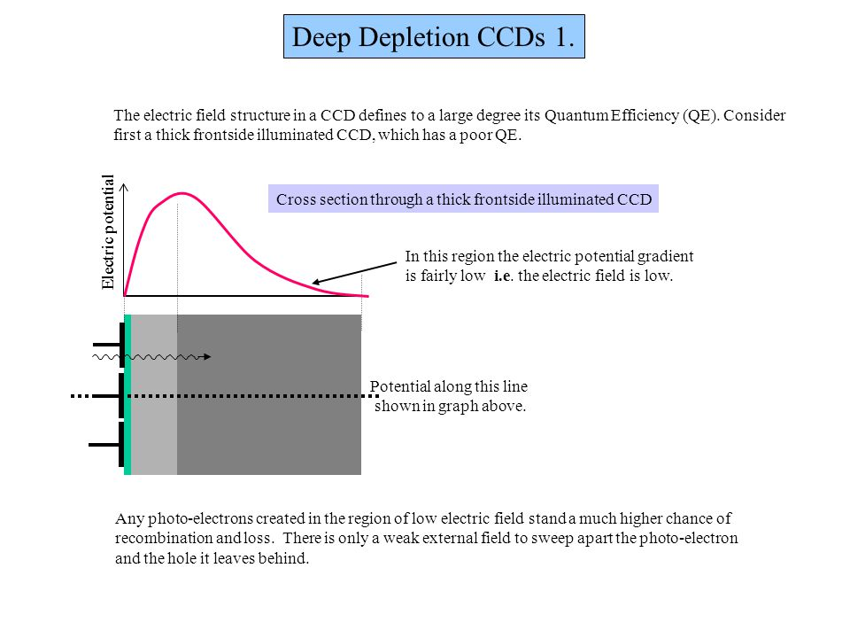 Deep Depletion CCDs 1. The electric field structure in a CCD defines to a large degree its Quantum Efficiency (QE). Consider.