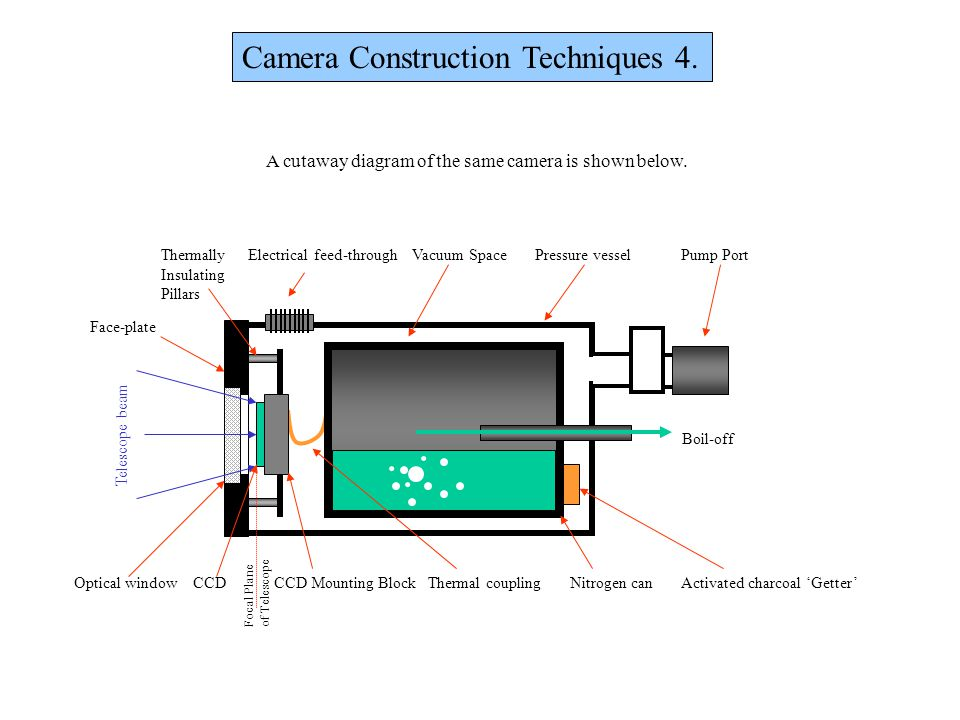 . . . Camera Construction Techniques 4.
