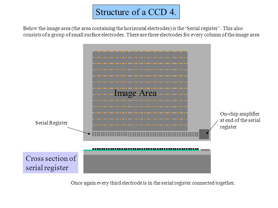 Structure of a CCD 4. Image Area Cross section of serial register