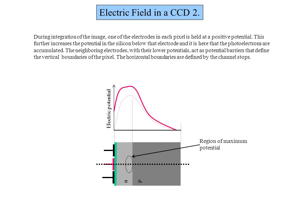 Electric Field in a CCD 2. During integration of the image, one of the electrodes in each pixel is held at a positive potential. This.