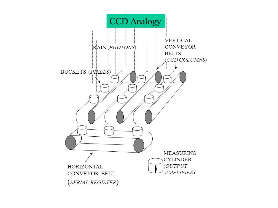 CCD Analogy (SERIAL REGISTER) BUCKETS (PIXELS) HORIZONTAL